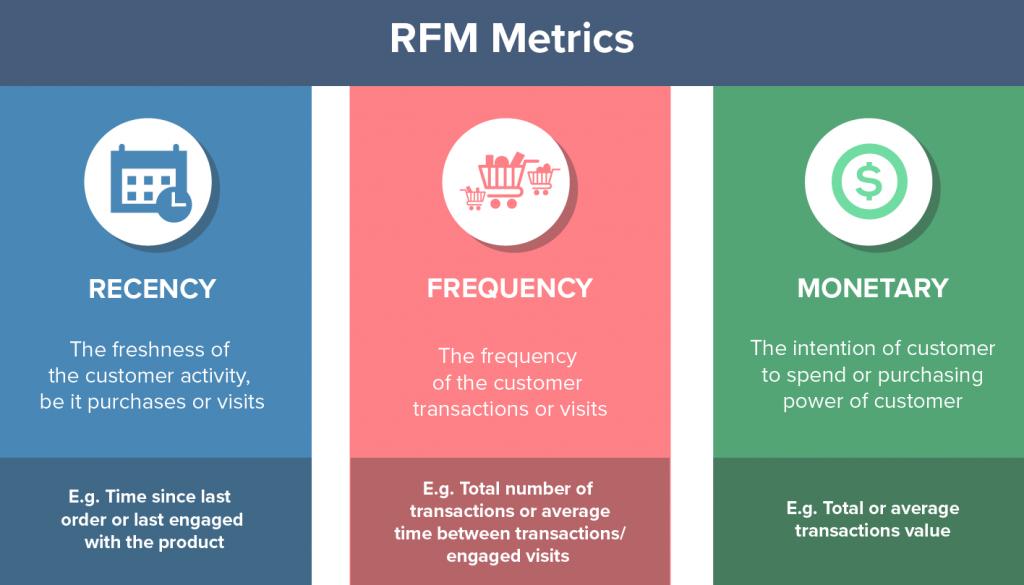 RFM metrics