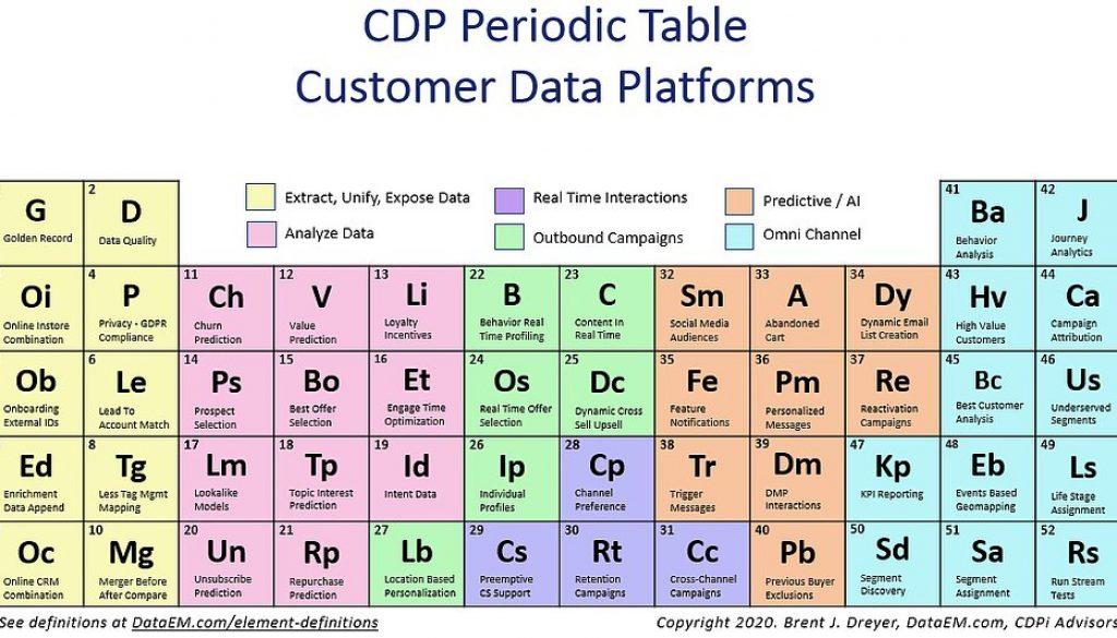 Customer Data Platform (CDP) which vendor to choose?