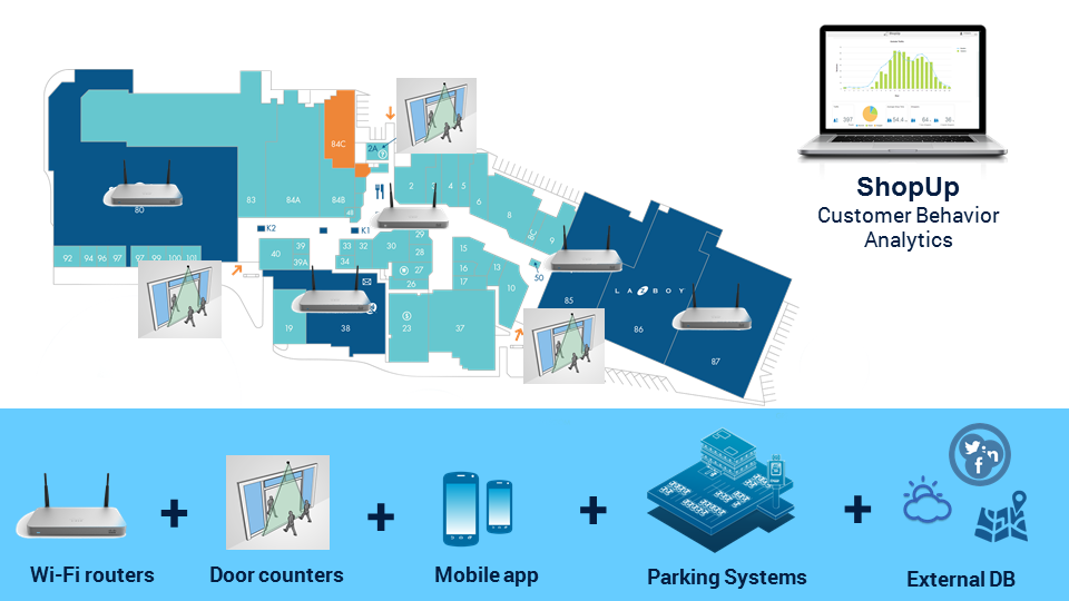 ShopUp Now Combines Data from Door Counters, Wi-Fi Routers, and Mobile Apps into an All-in-one Customer Analytics Platform for Malls and Shopping Centers