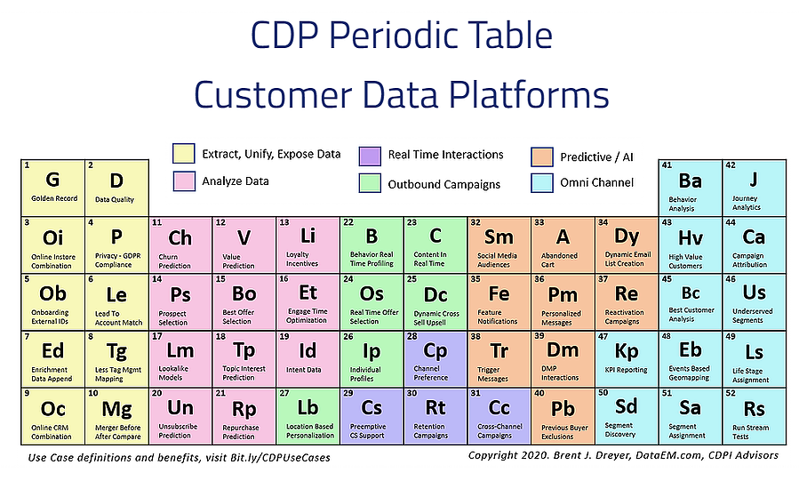 Customer Data Platform (CDP) which vendor to choose?