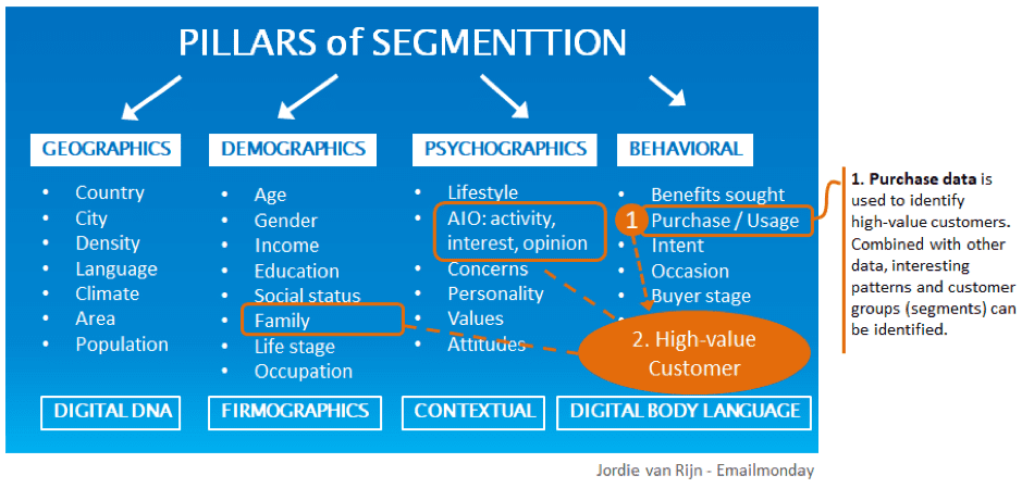 Introduction to Customer Segmentation